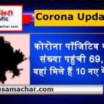 राजस्थान अपडेट: कोरोना पॉजिटिव की संख्या पहुंची 69, यहां मिले हैं 10 नए केस