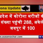 राजस्थान अपडेट: प्रदेश में कोरोना मरीजों की संख्या पहुंची 288, अकेले जयपुर में 100