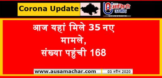 राजस्थान अपडेट: प्रदेश में कोरोना मरीजों की संख्या 168 हुई, आज यहां मिले 35 नए मामले