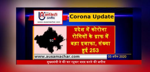 राजस्थान अपडेट: प्रदेश में कोरोना रोगियों के ग्राफ में बड़ा इजाफा, संख्या हुई 253