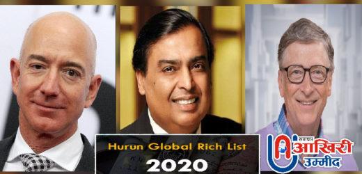 दुनिया में मुकेश अंबानी अब 5वें सबसे अमीर, हुरून ने जारी की ग्लोबल रिच लिस्ट 2020